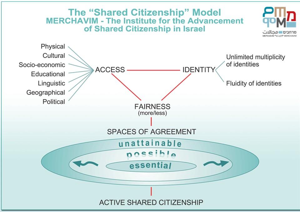 מודל האזרחות המשותפת מרחבים אנגלית