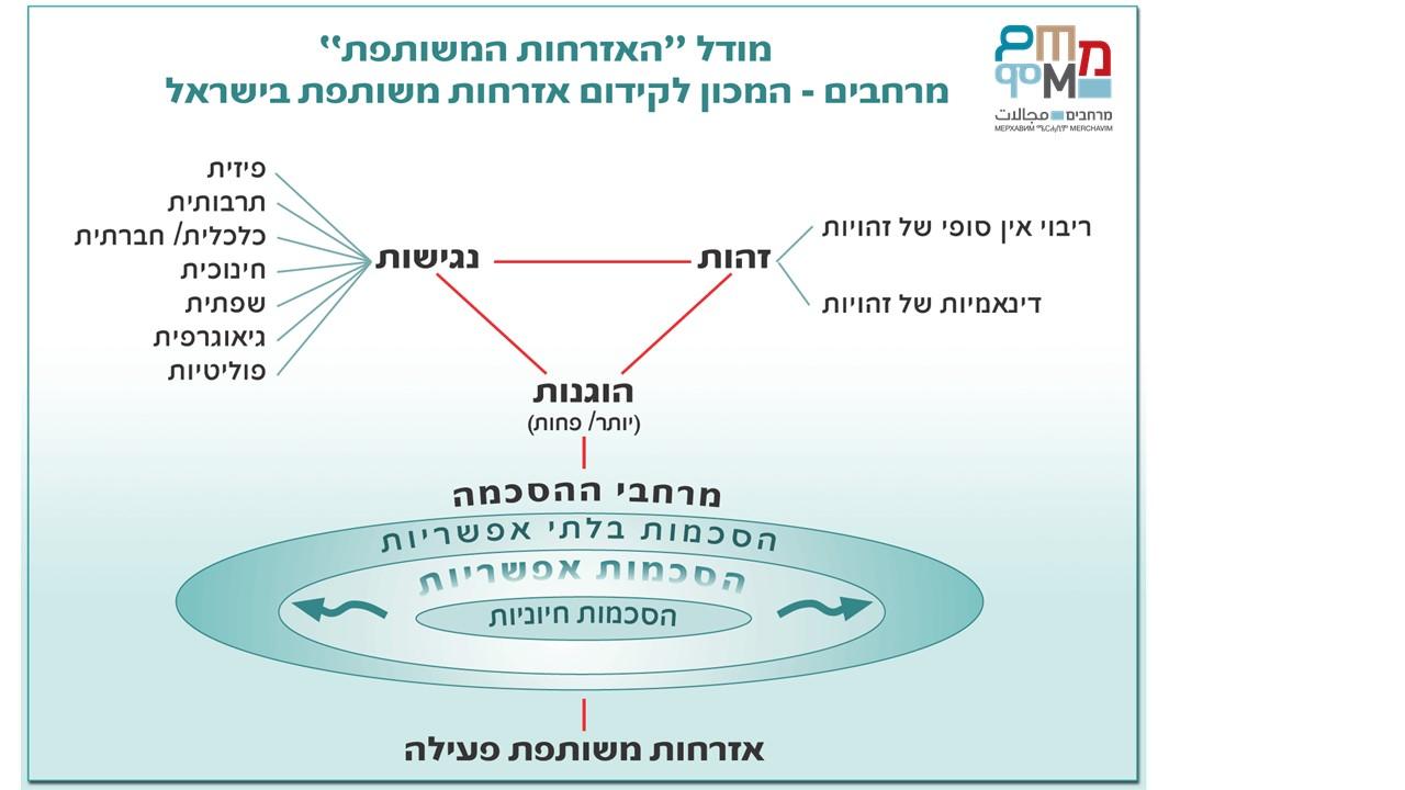 מודל האזרחות המשותפת מרחבים